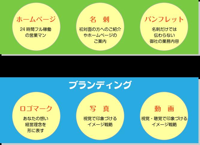 ホームページ,名刺,パンフレット制作